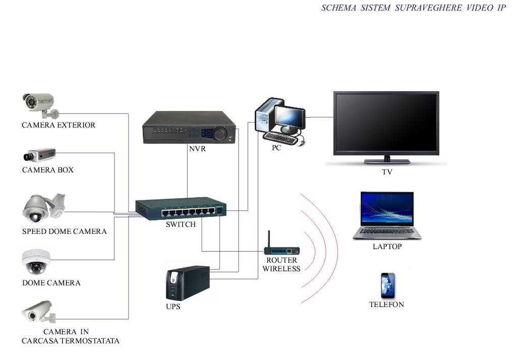 Supraveghere video control acces antiefractie securitate aeroportuara interfonie si for Camere supraveghere exterior wireless