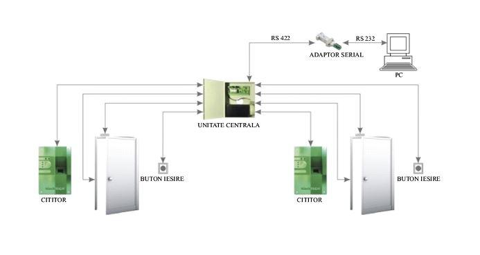 Schema control acces