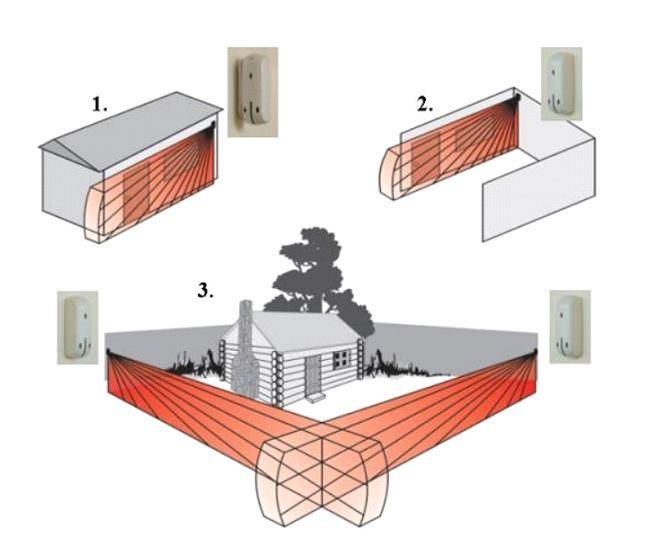 Schema sistem protectie perimetrala