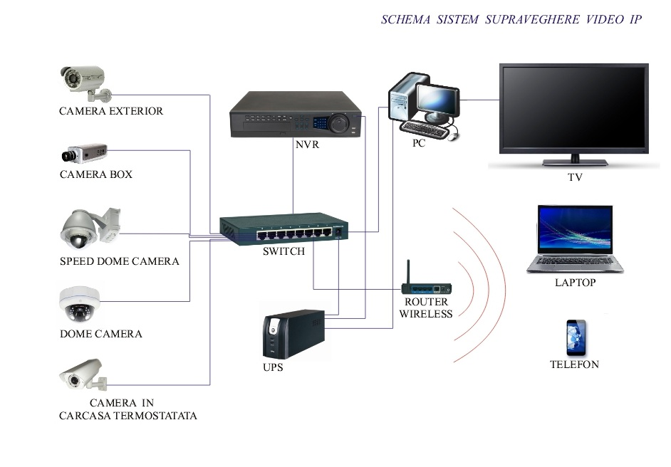 Schema Sistem Supraveghere Video IP