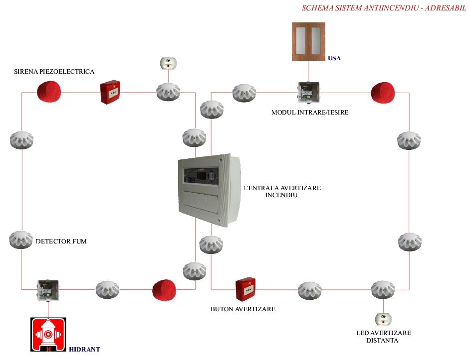 schema sistem antiincendiu adresabil